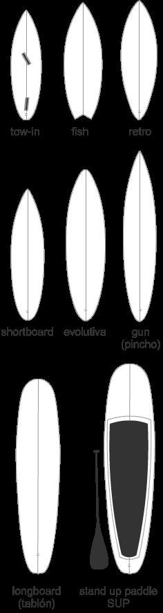 tipos de tabla de surf más comunes